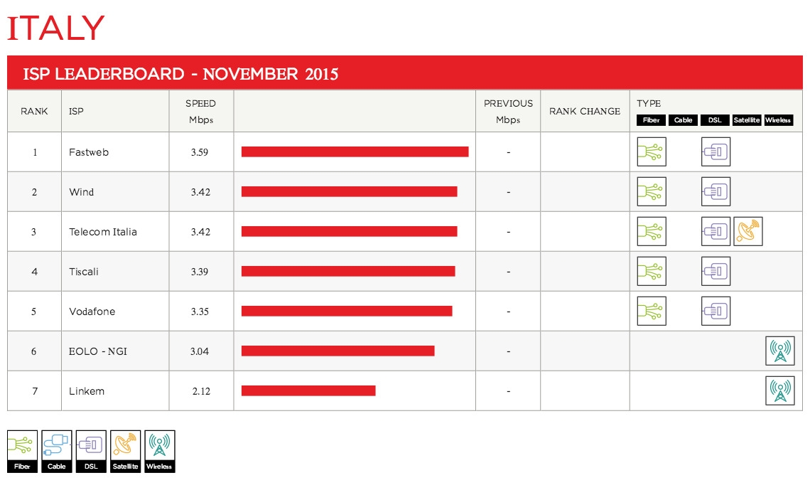 italy-leaderboard-2015-11